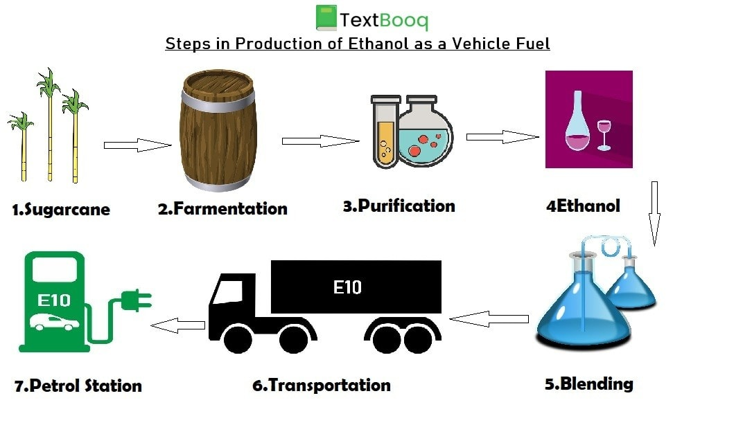 Process of Ethanol Blending