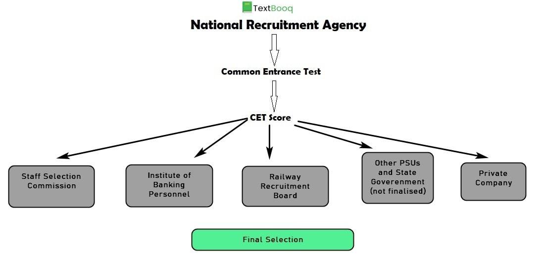 Process of NRA and CET