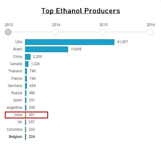 Top Ethanol Producers