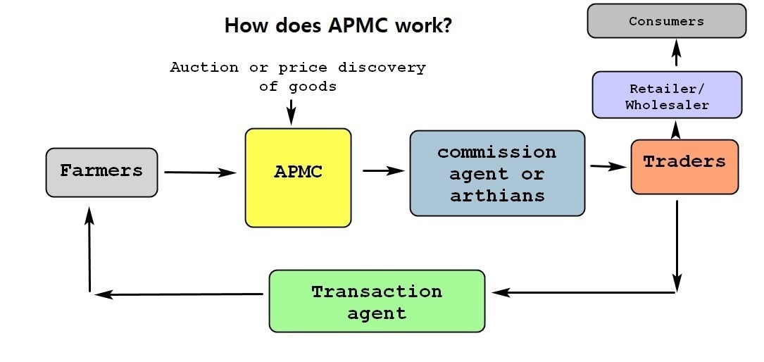 How does APMC work
