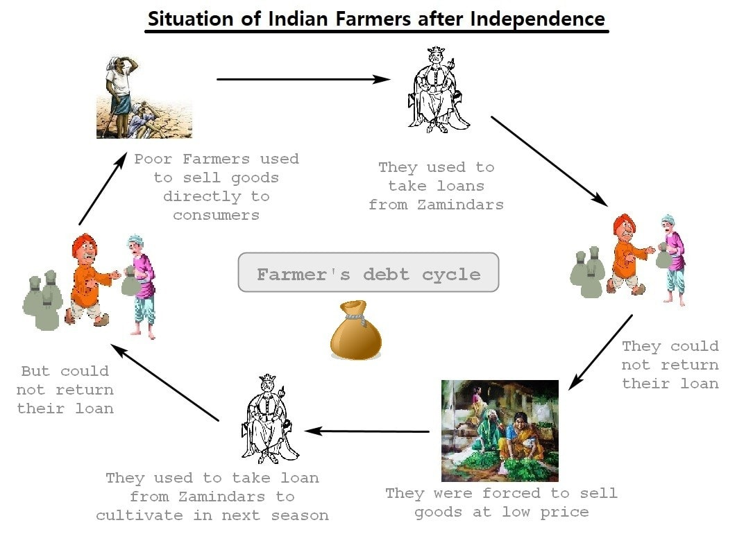 Problems faced by Indian farmers