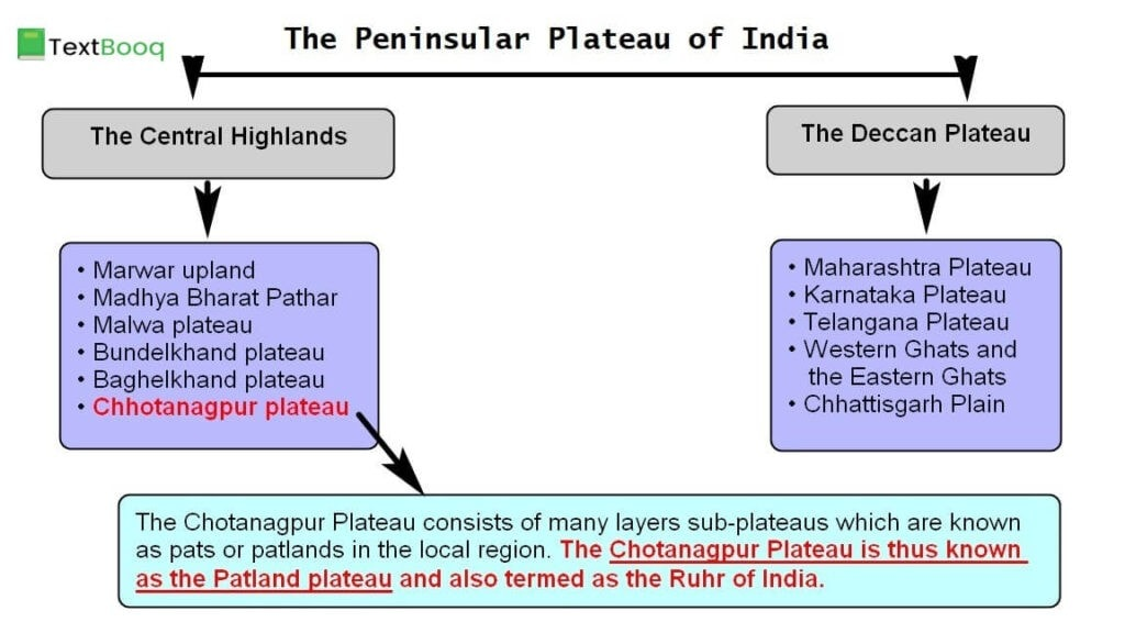 The Peninsular Plateau and Patland Plateau