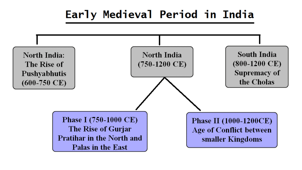 Timeline of Early Medieval Period in India