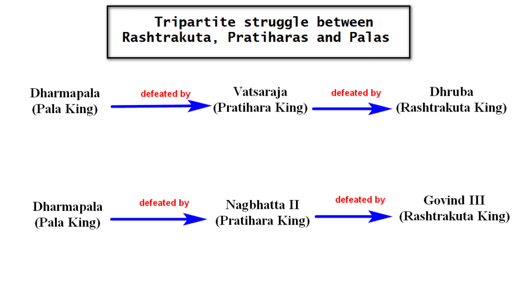 Tripartite struggle between Rashtrakuta, Pratiharas and Palas