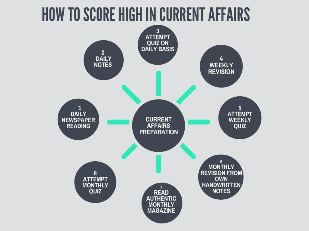 How to Score high in Current Affairs