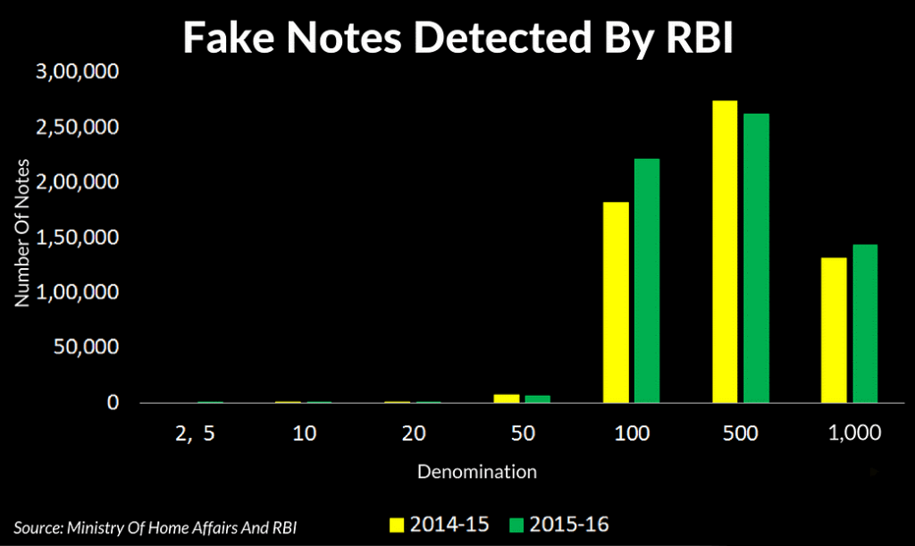 Fake Notes Detected by RBI