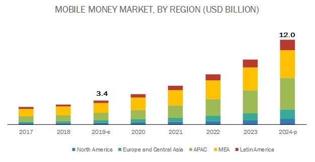 Adoption of Mobile Payment Technologies