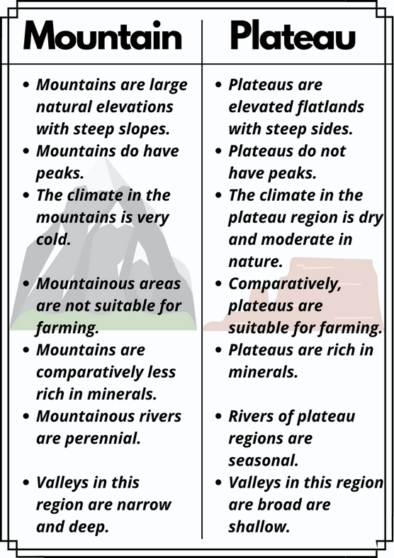 Difference between Mountains and Plateaus