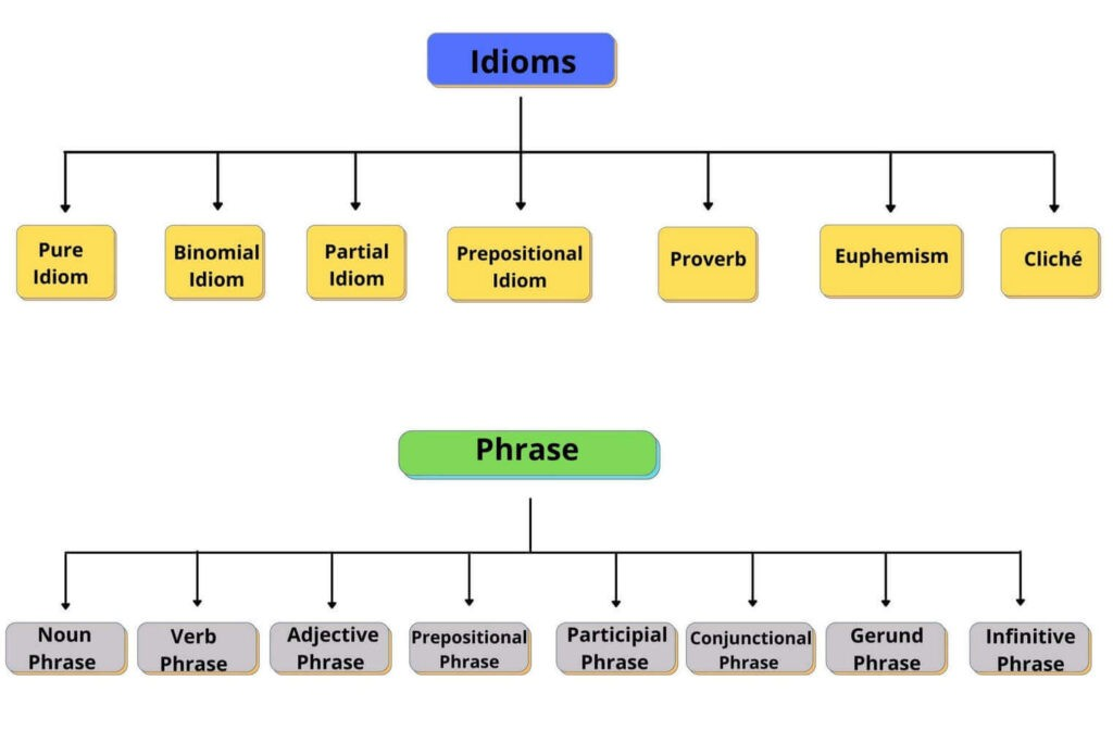 Types of Idioms and Phrase